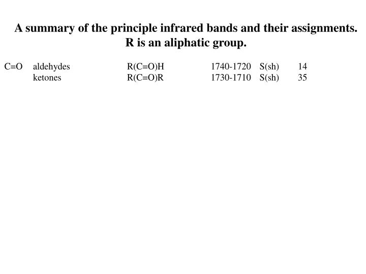 A summary of the principle infrared bands and their assignments.  R is an aliphatic group.