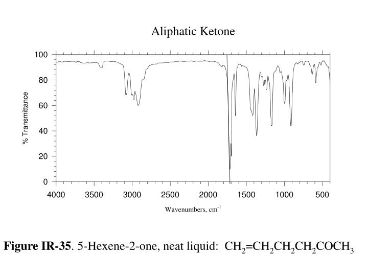 Aliphatic Ketone
