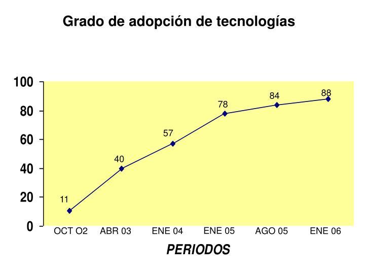 Grado de adopción de tecnologías