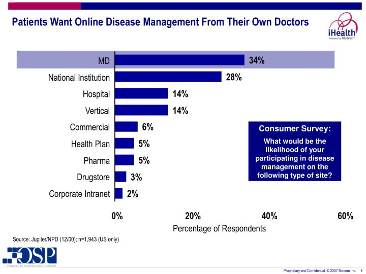 Patients Want Online Disease Management From Their Own Doctors