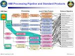 hmi processing pipeline and standard products