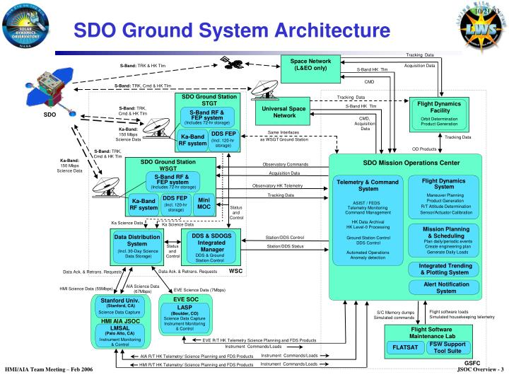 Sdo ground system architecture