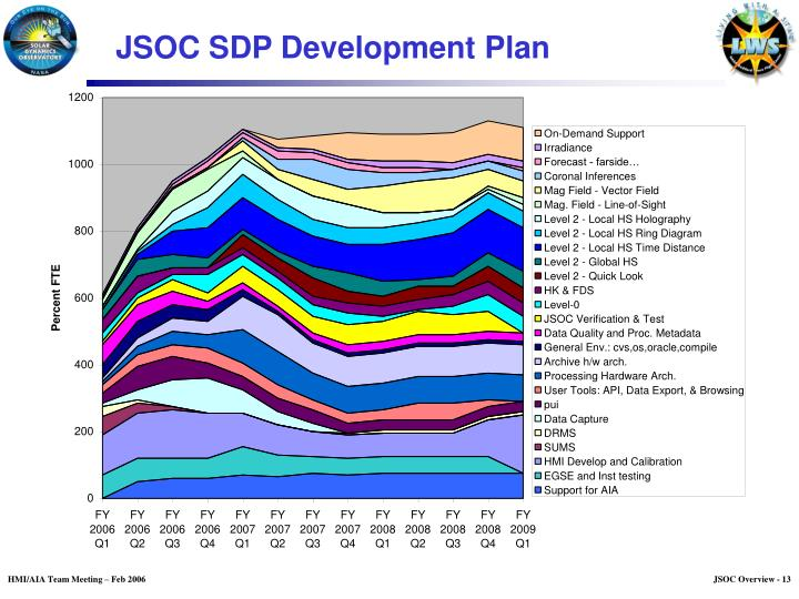 JSOC SDP Development Plan