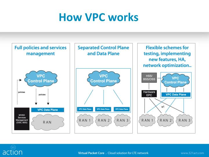 How VPC works