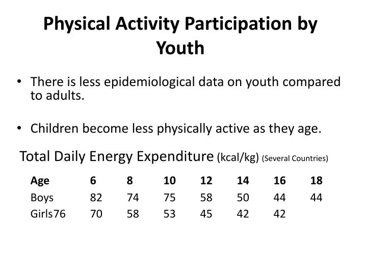Physical Activity Participation by Youth