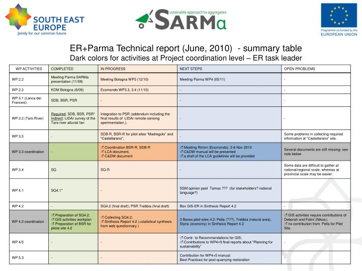 ER+Parma Technical report (June, 2010)  - summary table