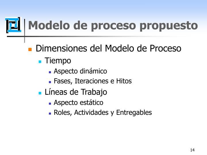 Modelo de proceso propuesto