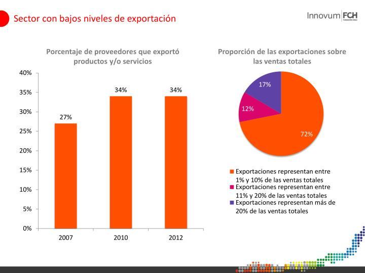 Sector con bajos niveles de exportación