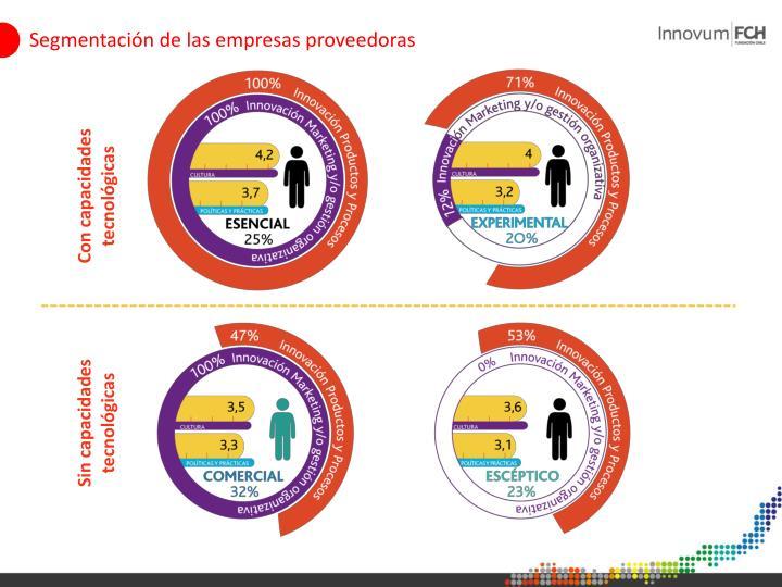 Segmentación de las empresas proveedoras