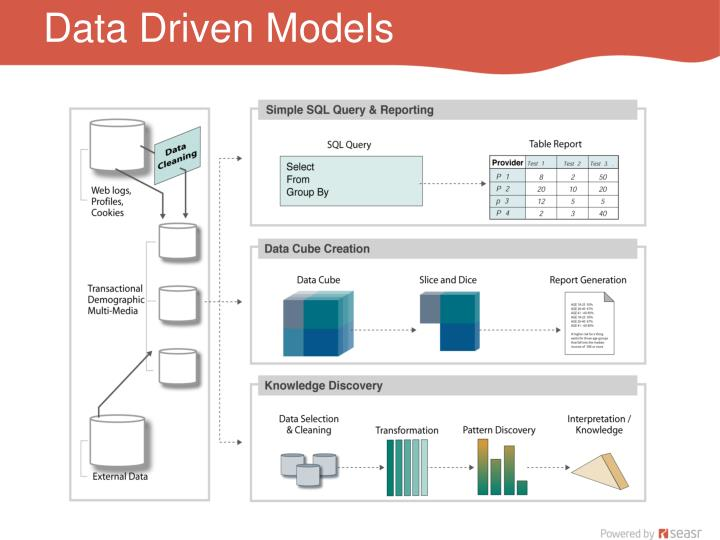 Data Driven Models