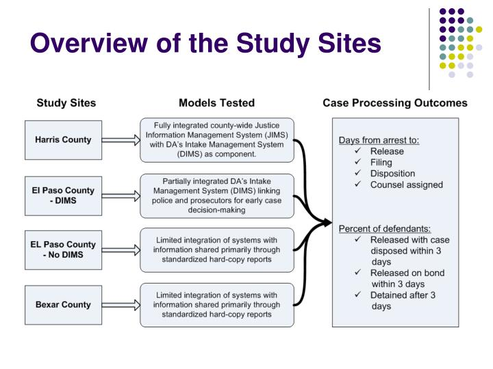 Overview of the Study Sites