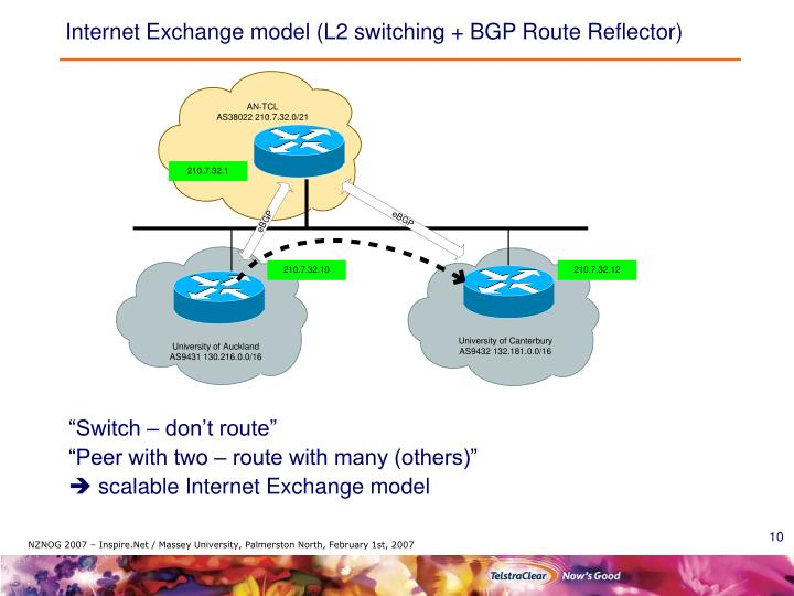 Internet Exchange model (L2 switching + BGP Route Reflector)