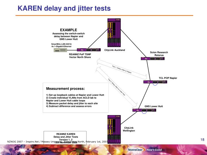 KAREN delay and jitter tests