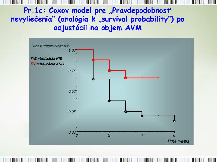 Survival Probability (individual)