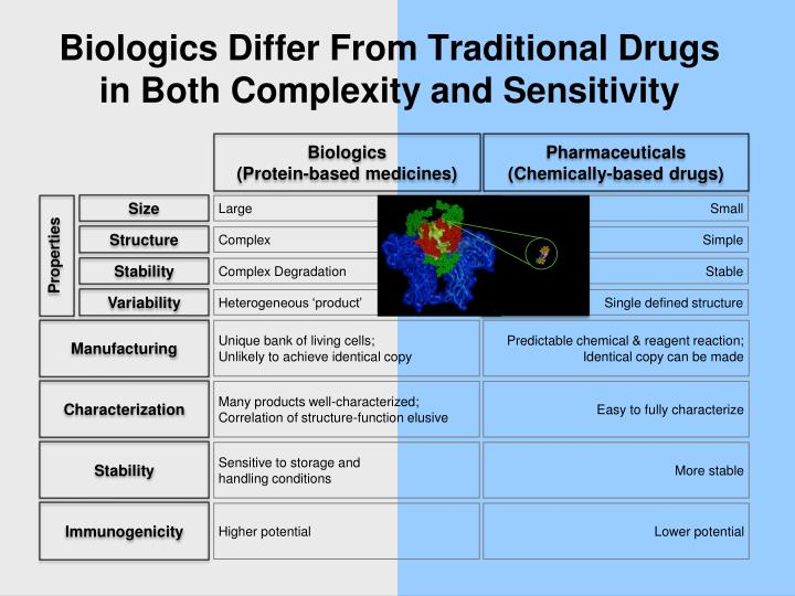 Biologics Differ From Traditional Drugs