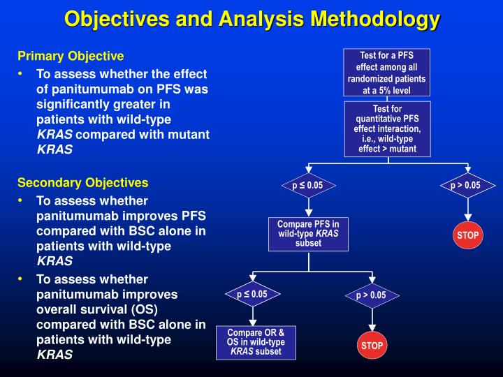 Objectives and Analysis Methodology