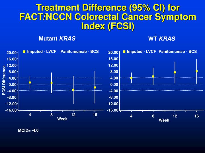 Treatment Difference (95% CI) for FACT/NCCN Colorectal Cancer Symptom Index (FCSI)
