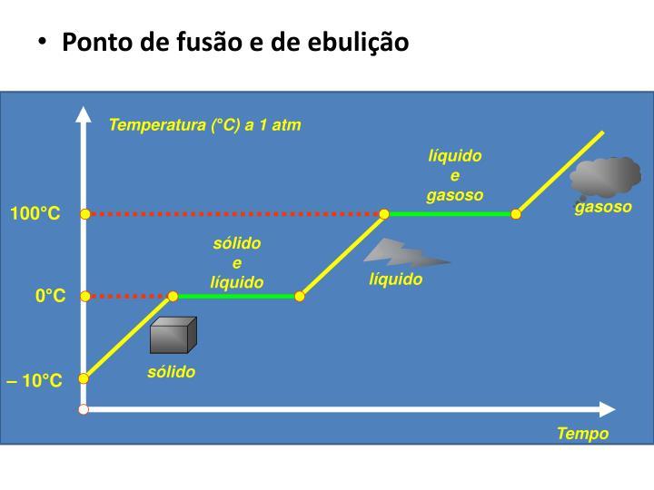 Temperatura (°C) a 1 atm