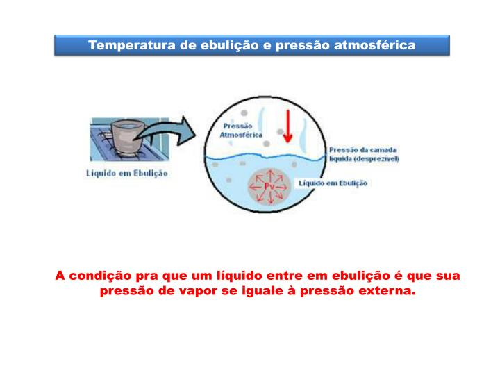 Temperatura de ebulição e pressão atmosférica