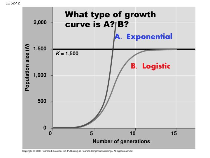 What type of growth curve is A? B?