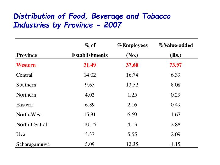 Distribution of Food, Beverage and Tobacco Industries by Province - 2007