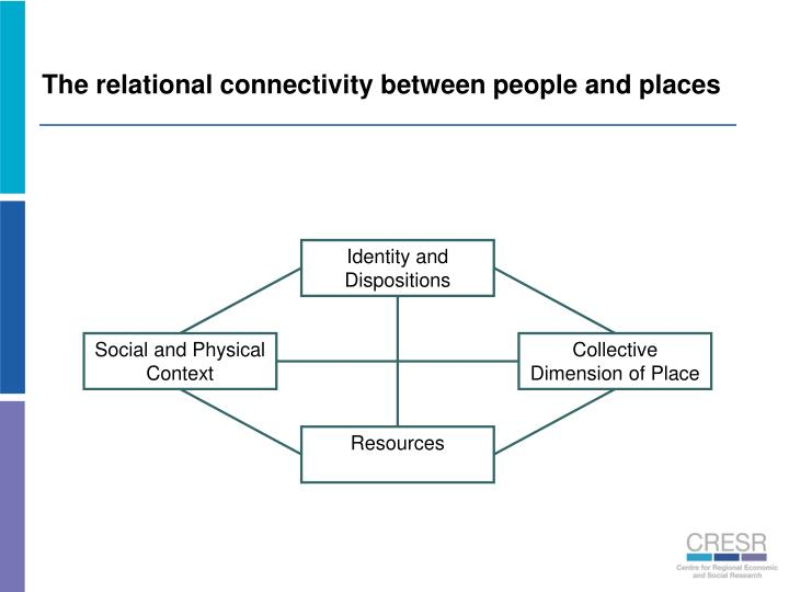 The relational connectivity between people and places