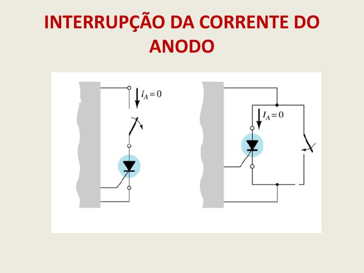 INTERRUPÇÃO DA CORRENTE DO ANODO