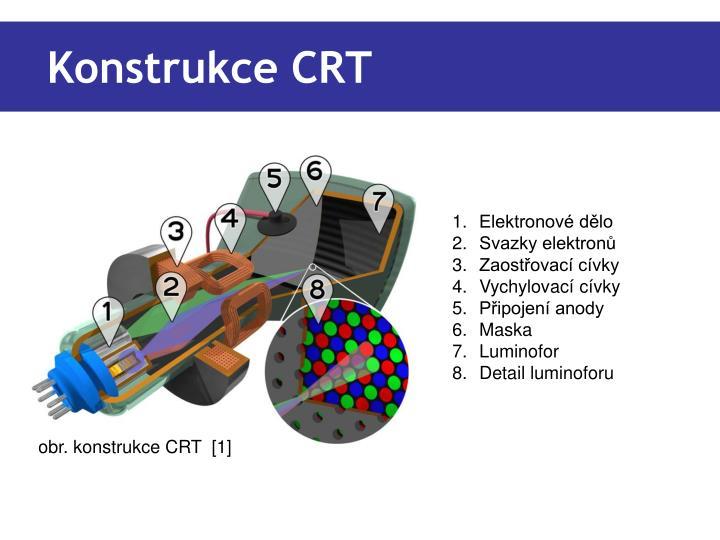 Konstrukce CRT