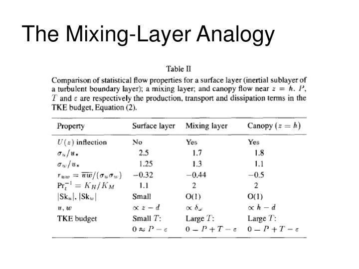 The Mixing-Layer Analogy