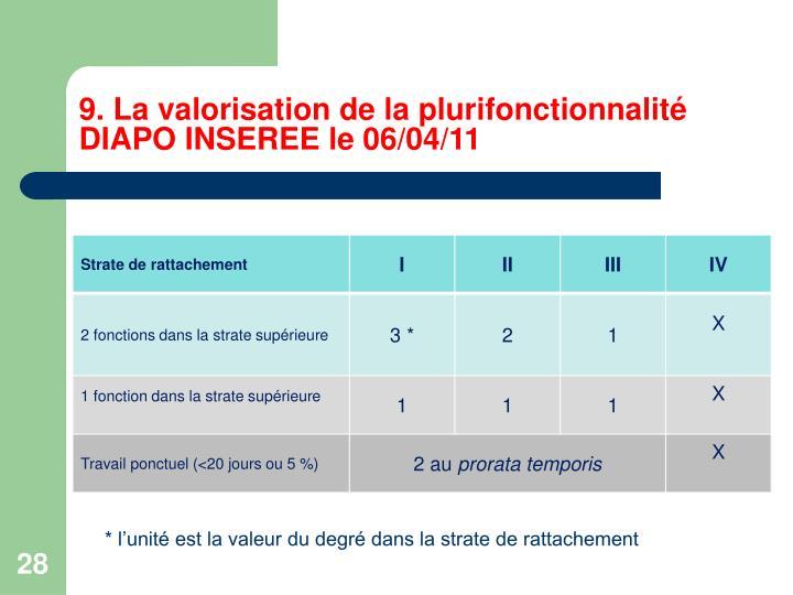 9. La valorisation de la plurifonctionnalité DIAPO INSEREE le 06/04/11