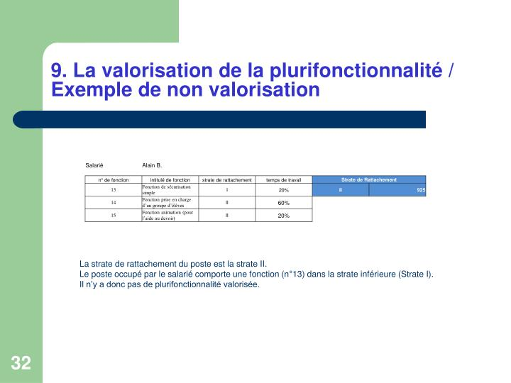 9. La valorisation de la plurifonctionnalité / Exemple de non valorisation