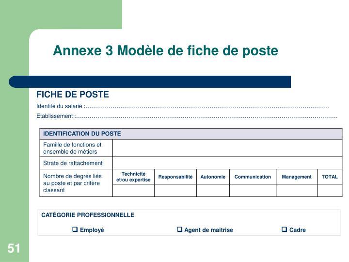 Annexe 3 Modèle de fiche de poste