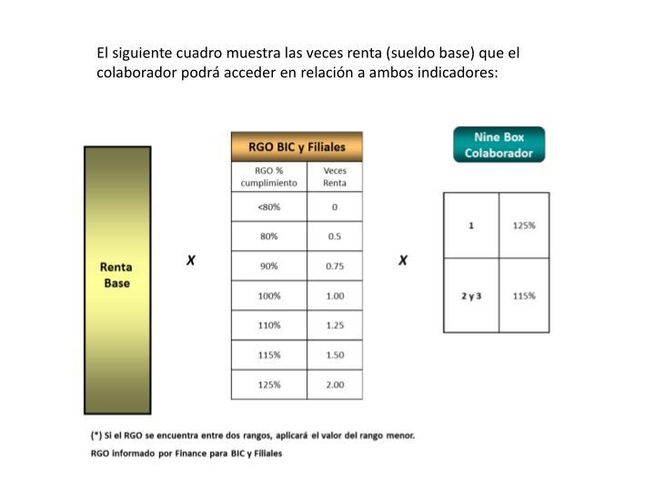 El siguiente cuadro muestra las veces renta (sueldo base) que el colaborador podrá acceder en relación a ambos indicadores: