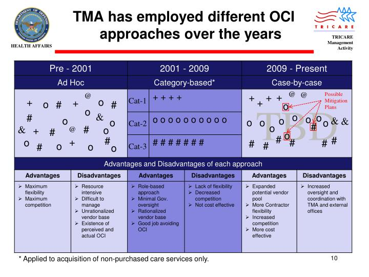 TMA has employed different OCI approaches over the years