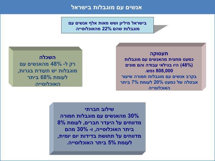 אנשים עם מוגבלות בישראל