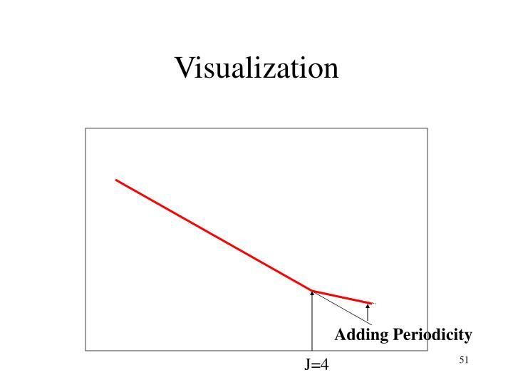 Adding Periodicity