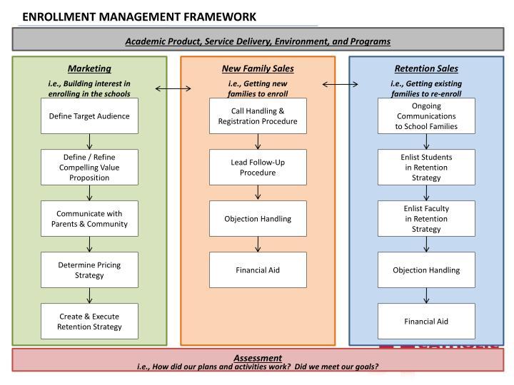 ENROLLMENT MANAGEMENT FRAMEWORK