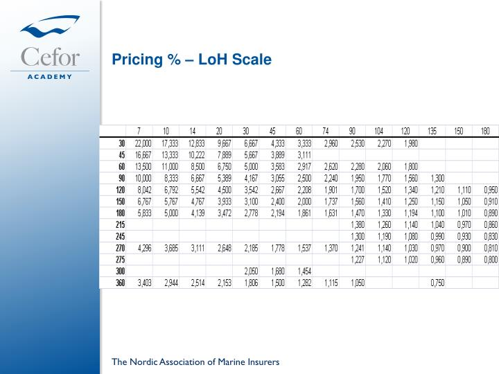 Pricing % – LoH Scale