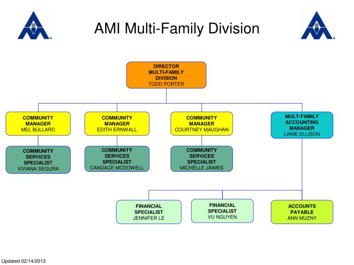 AMI Multi-Family Division
