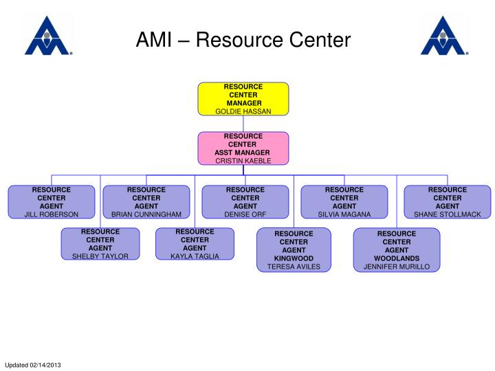 AMI – Resource Center