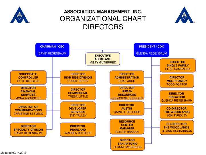 Association management inc organizational chart directors