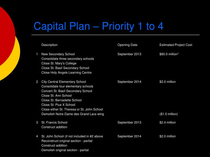 Capital Plan – Priority 1 to 4