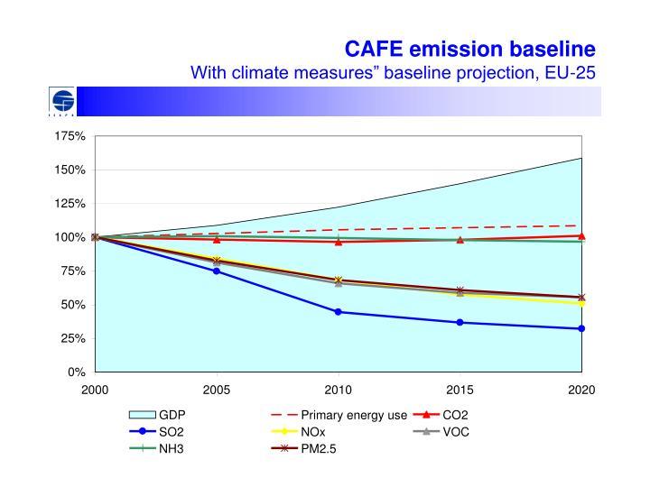 CAFE emission baseline