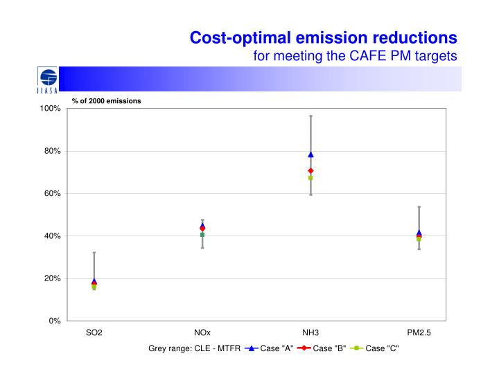 Cost-optimal emission reductions