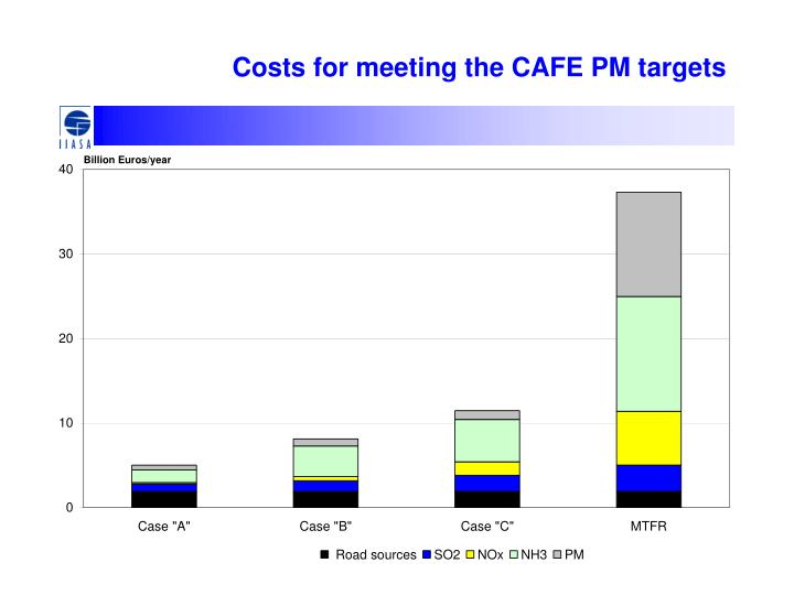 Costs for meeting the CAFE PM targets