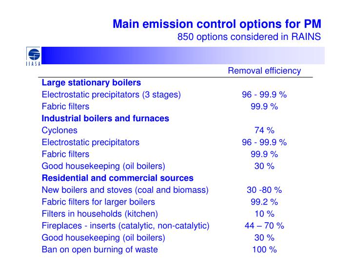 Main emission control options for PM