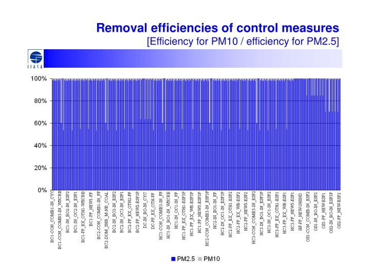 Removal efficiencies of control measures