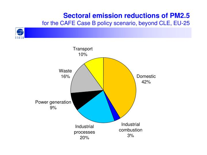 Sectoral emission reductions of PM2.5