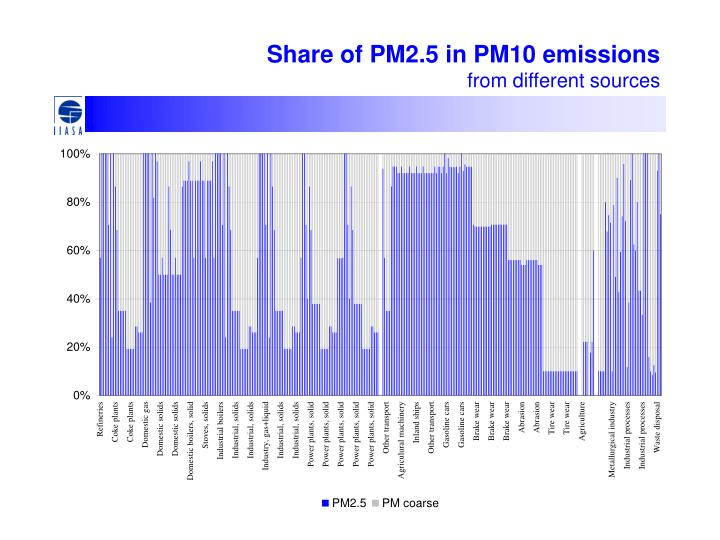 Share of PM2.5 in PM10 emissions