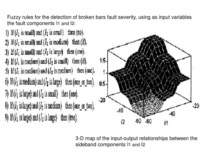 Fuzzy rules for the detection of broken bars fault severity, using as input variables the fault components I